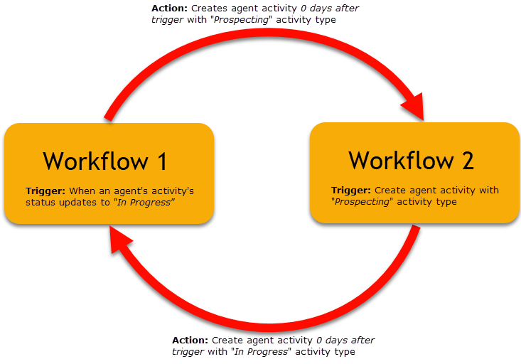 multiple-workflow_loop.png