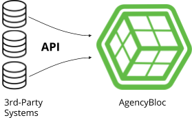 Diagram of showing API connections to AgencyBloc