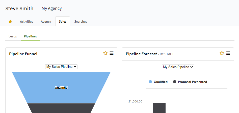 Screenshot showing Pipeline charts on the Personal Dashboard