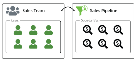 Diagram showing the connection between Teams and Sales Pipelines and Sales Opportunties.png